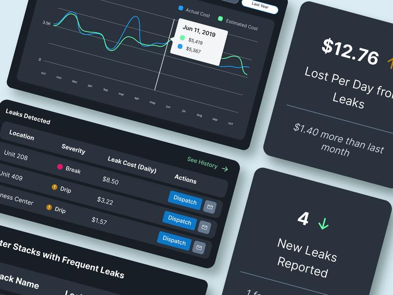 Leak Management IoT Solution Analytics Dashboard