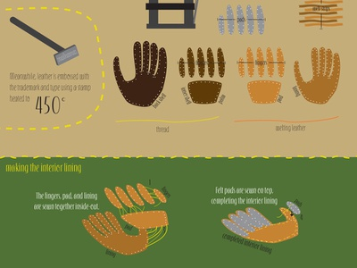 How It's Made: Baseball Glove design graphic design layout design baseball infographic