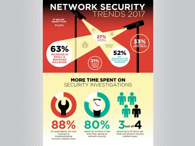 Network Security Trends Infographic vector illustration infographic design