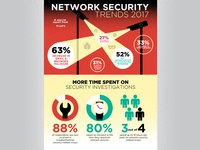 Network Security Trends Infographic