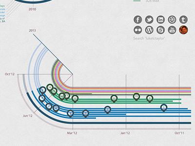 Luke Taylor CV Infographic 2 cv resume infographic curriculum vitae chronology time line graph