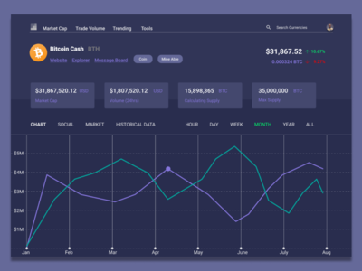 Cryptocurrency Screen dashboard crytocurrency bitcoin