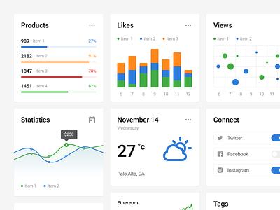 Blocke UI Kit website dashboard weather charts widget widgets design web web design prototyping figma ux wireframe ui uikit sketch