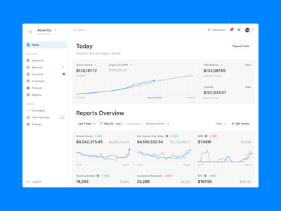 Dashboard fintech designsystem overview charts dashboard ux ui uikit design figma