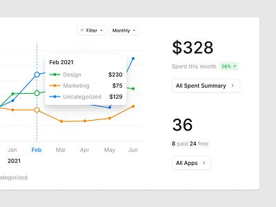 Dashboard Cards (Light & Dark) chart charts stats analytics admin widget dashboard prototyping wireframe figma ux ui uikit