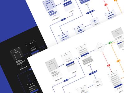 Scheme Flowcharts 2.0 sketch uikit web ux wireframe figma prototype ui design prototyping vector flow app ios mobile blog post andorid designsystem
