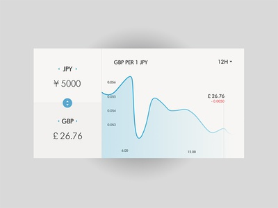 Day UI  - Currency status
