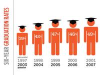 Graduation Rate Infographic