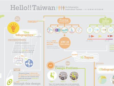 Hello!!Taiwan-An infographic book about Taiwan