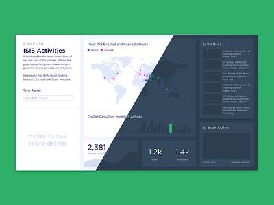 [WIP] Dashboard Designs Light vs. Dark dark theme data chart data visualization dashboard