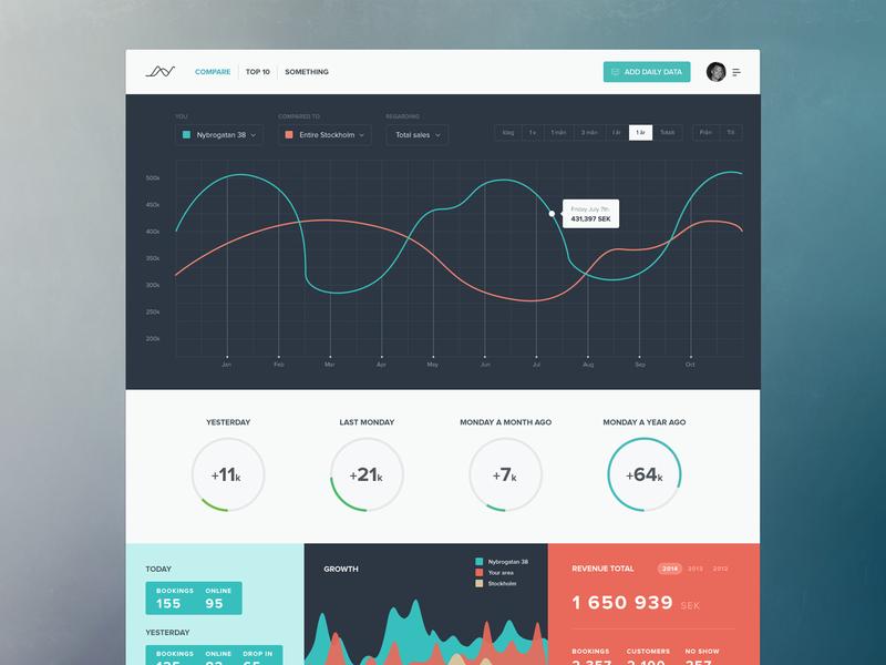 Old dashboard concept graph stats dashboard ui ux design website app