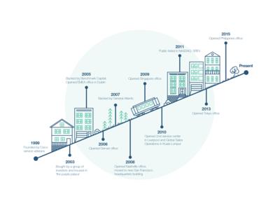 San Francisco Illustration Infographic