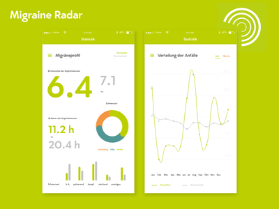 DailyUi #018 Analytics Chart Migraine Radar radar chart minimal typography analytic migraine green ui daily
