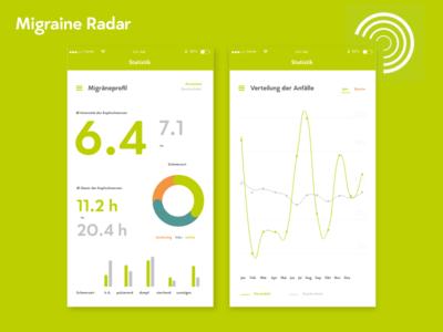 DailyUi #018 Analytics Chart Migraine Radar radar chart minimal typography analytic migraine green ui daily