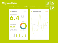 DailyUi #018 Analytics Chart Migraine Radar