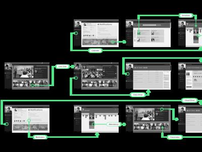 Nextgen User Flow Interaction Lines