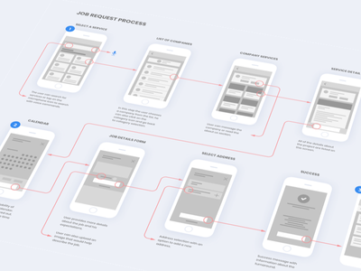Job Request Process mobile app ios ui prototype flow app job request process low-fi wireframes ux