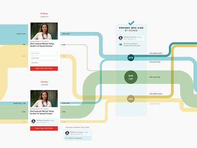 Process: Change.org Sign Flow ux flows dataviz