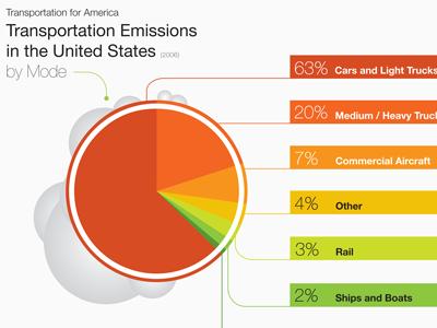 T4 Emissions by Mode information design brand visual design