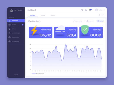 Power Consumption - Dashboard dashboard app ux ui smart energy web interface product designs product design website apple dashboard consumption power