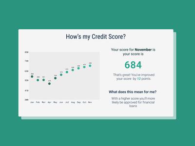 Credit Report analytics chart - Daily UI 018