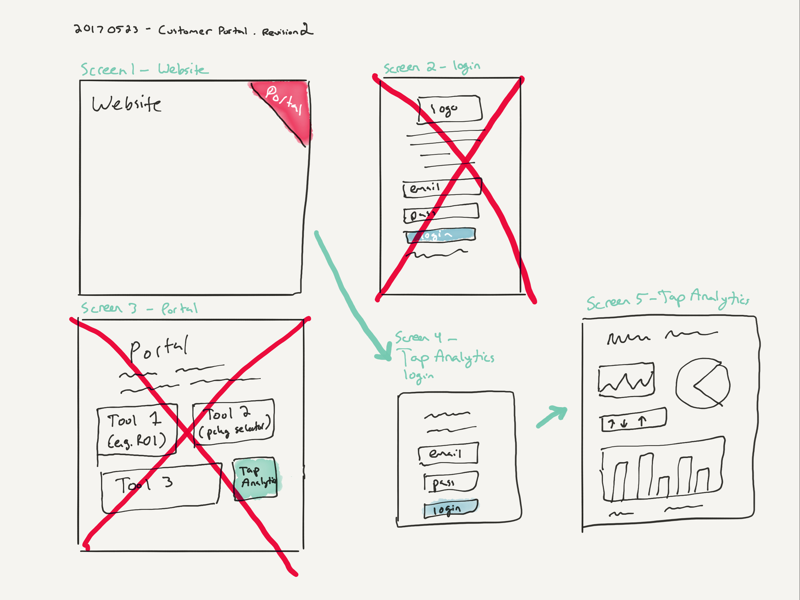 Wireframes in 10 minutes rapid prototyping wordpress wireframe sketch
