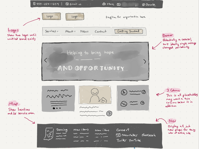 Sketch to merge two nonprofits sketch ux ui wireframe