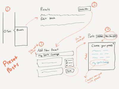 Understanding a UX problem in WordPress