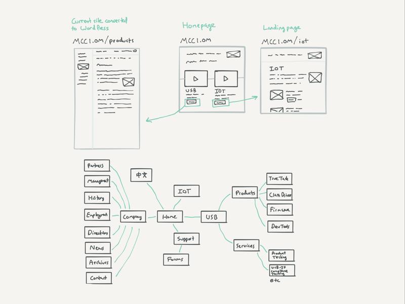 Planning a sitemap wordpress sitemap information architecture sketch wireframe
