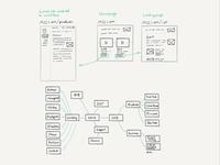 Planning a sitemap