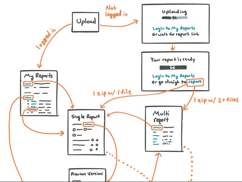 Sketching an upload flow mockup sketch ux ui wireframe