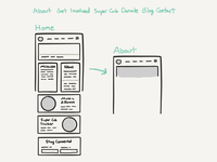 Wireframe a sitemap