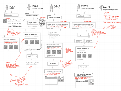 Creating a user journey map