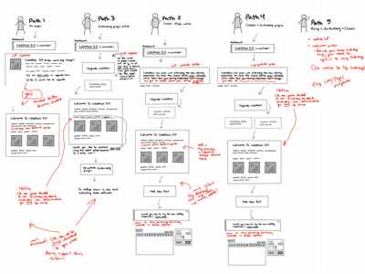 Creating a user journey map wireframe product design wordpress
