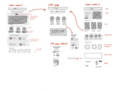 Wireframe of a new website flow