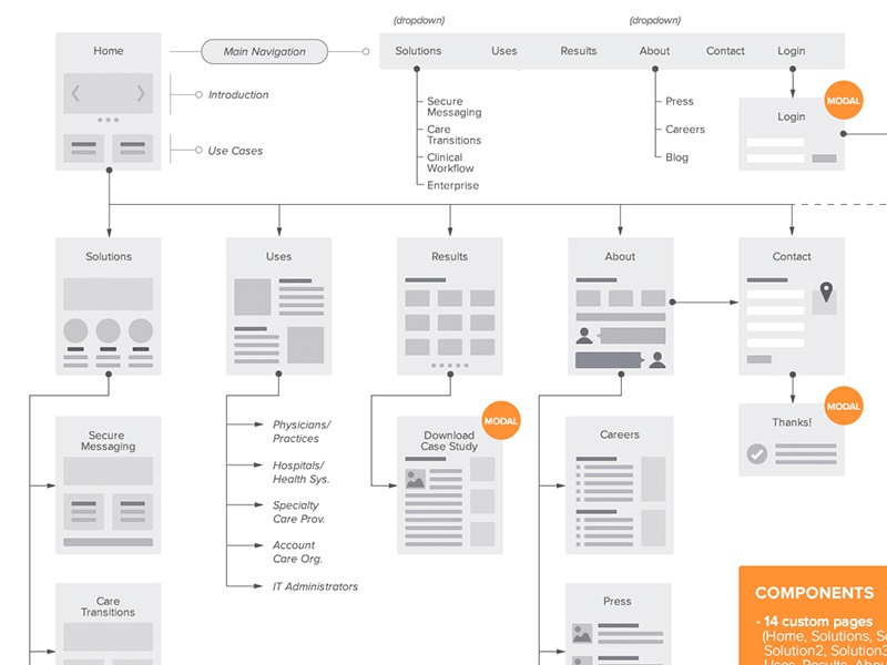 Site-map/Flowchart For Web By Jane Zhu