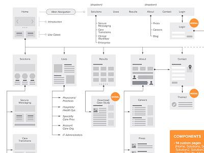 Site-map/Flowchart for web website ux sitemap architecture user flow web product research flowchart