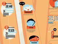 Infographic-in-progress