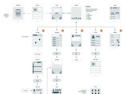 User Interaction Diagram wireframe flowchart diagram ux