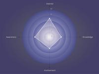 Radar Chart Sample