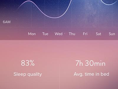 Sleep Stats blue violet ui flat statistic blur simple clean sleep ios app