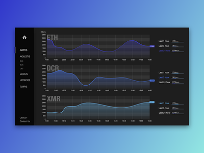 Chart Design navigation finance ux ui dashboard chart