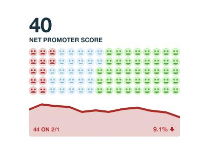 Net Promoter Score dashboard net promoter