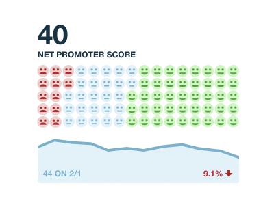 Net Promoter 2 dashboard net promoter