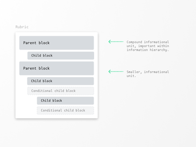 How we work: Wireframe Rubrics product design information architecture figma wireframe