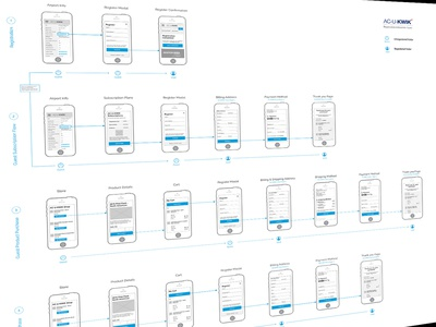 Mobile Ecom Wire Flow registration checkout ux flow ux design ux wireflow eccom mobile user flow flow wireframes