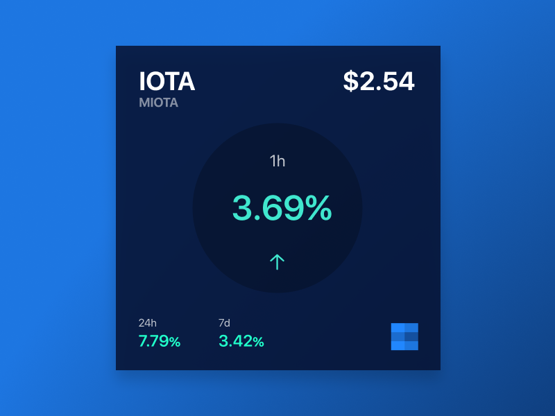 Biottra social data visualization crypto iota