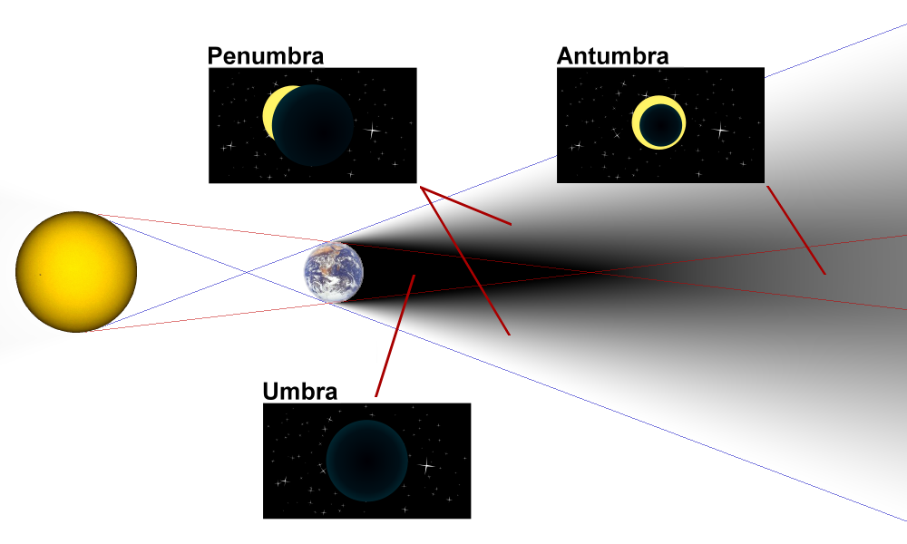 Diagram of umbra  penumbra   antumbra