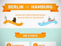 Infographic Berlin vs. Hamburg