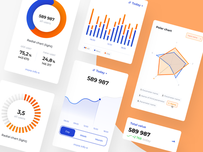 Analytics Chart #2 system service product design graph blue orange light ui design bar polar radial chart web app web product 018 daily ui